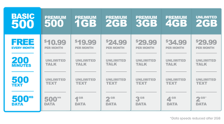 Phone Internet Plans From 0 Month Freedompop